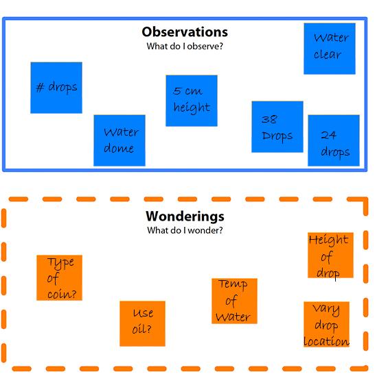 Observe and Wonder Filled2